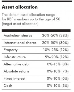 RBF asset allocation