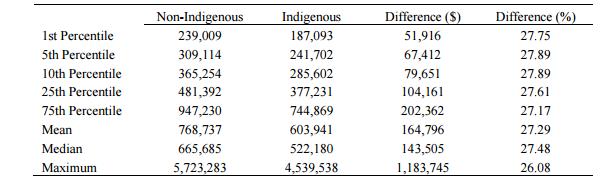 Indigenous comfortable retirement