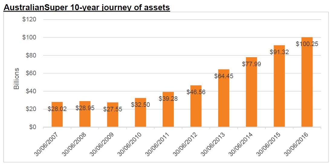 AustralianSuper 10-year journey of assets