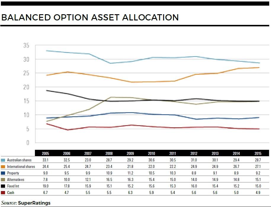 Balanced option asset allocation