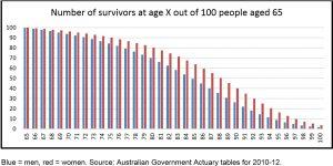 Survivors400